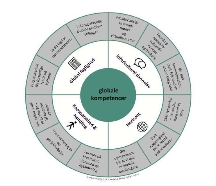 Billedet viser et det globale kompetencehjul