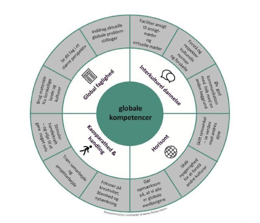 Det globale kompetencehjul